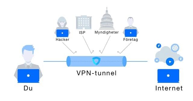 Illustration av en VPN-tunnel